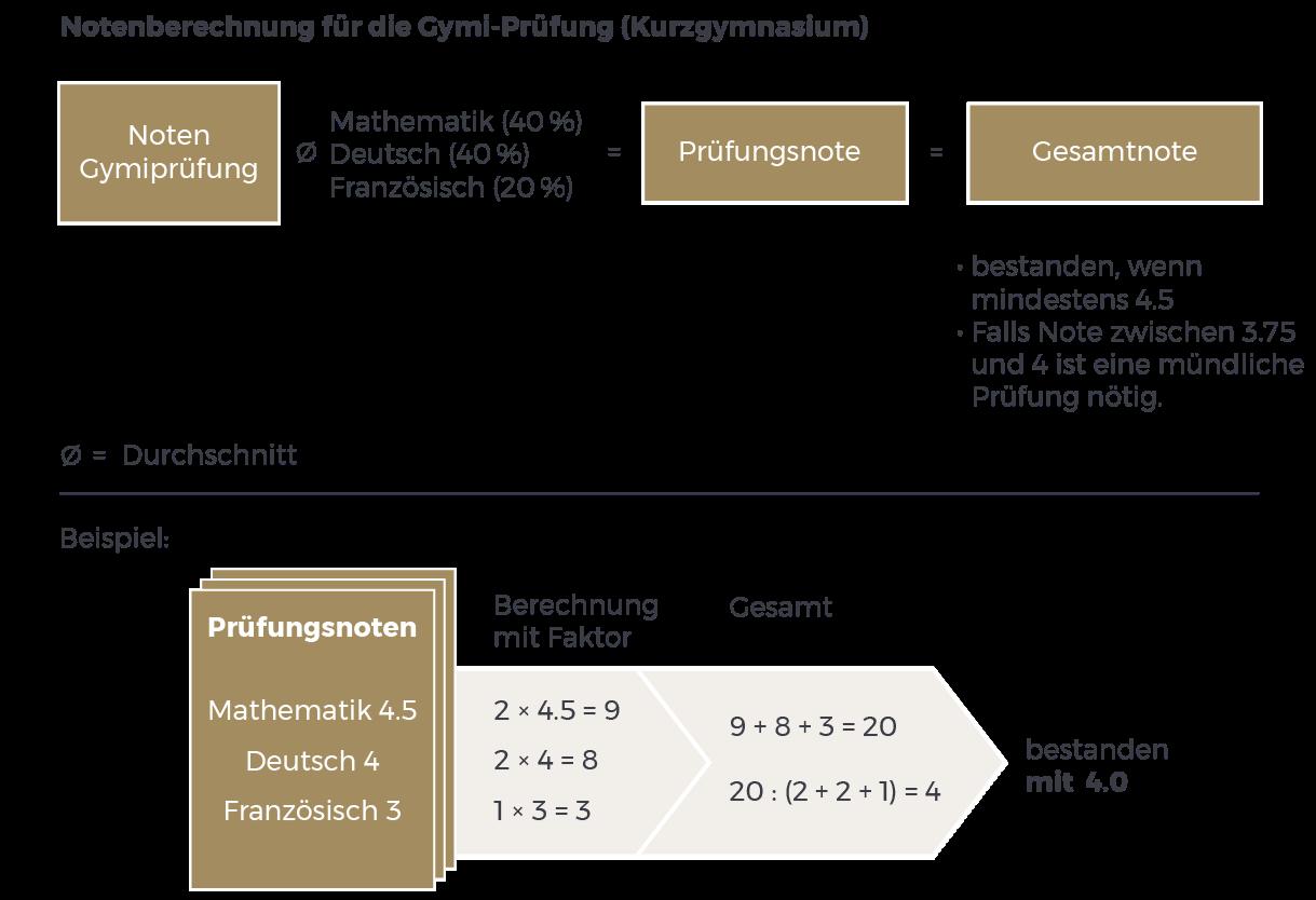 Großartig Arbeitsblatt Mathe Note 3 Bilder - Gemischte Übungen ...